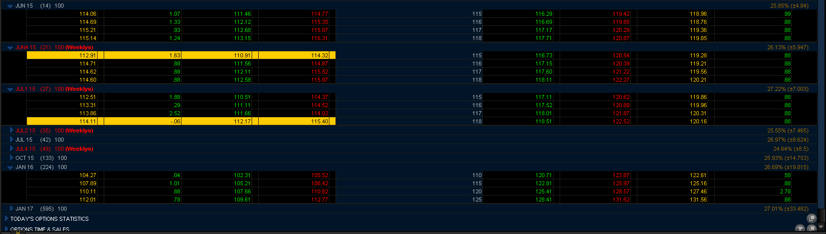 Equities Lab | Screen for Covered Calls using PE ratios and