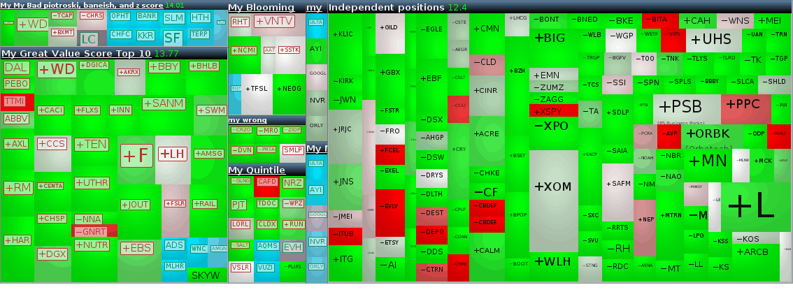 Heat map of stocks matching an investment strategies and doing well