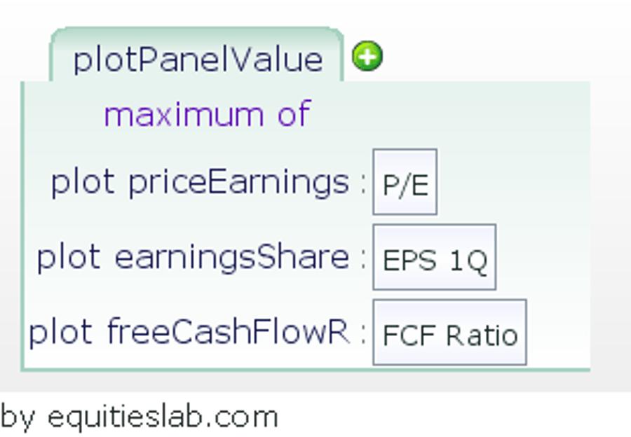 Stock Analysis – Utilizing Plot Panels