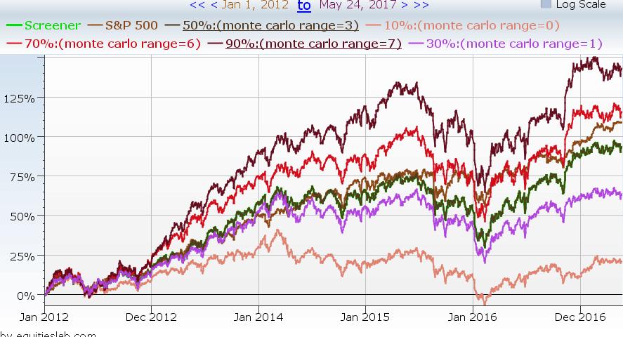 Monte Carlo Simulation – Advanced Investing