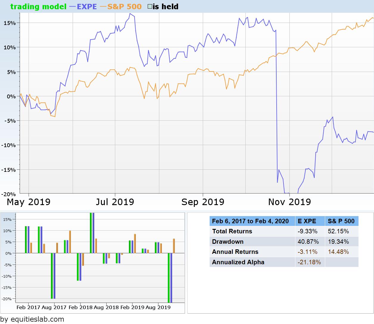 Expedia October Price Drop